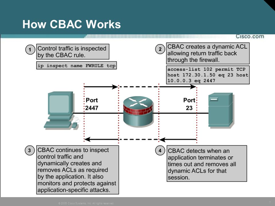 7 © 2005 Cisco Systems, Inc. All rights reserved. How CBAC Works