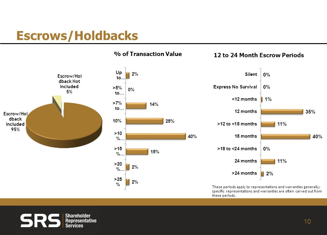 10 Escrows/Holdbacks % of Transaction Value These periods apply to representations and warranties generally; specific representations and warranties are often carved out from these periods.