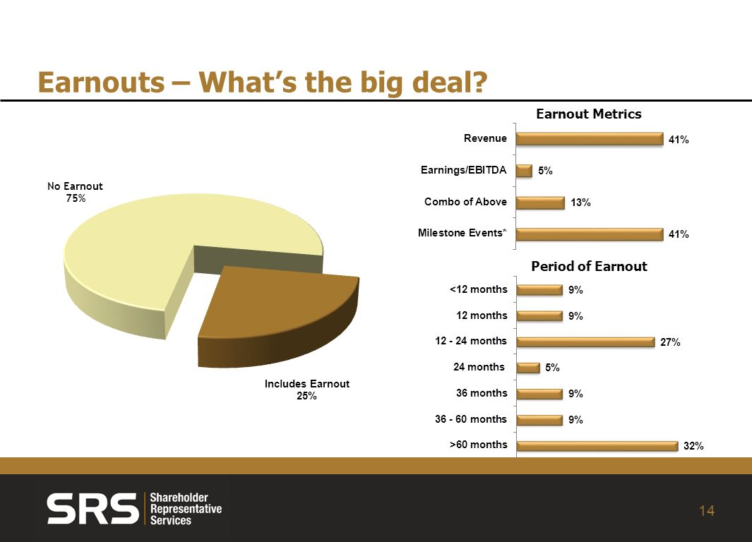 14 Earnouts – Whats the big deal Period of Earnout Earnout Metrics