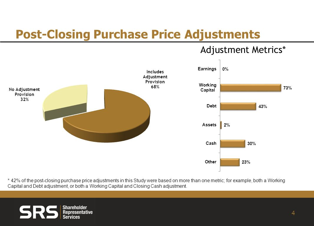 4 Post-Closing Purchase Price Adjustments Adjustment Metrics* * 42% of the post-closing purchase price adjustments in this Study were based on more than one metric; for example, both a Working Capital and Debt adjustment, or both a Working Capital and Closing Cash adjustment.