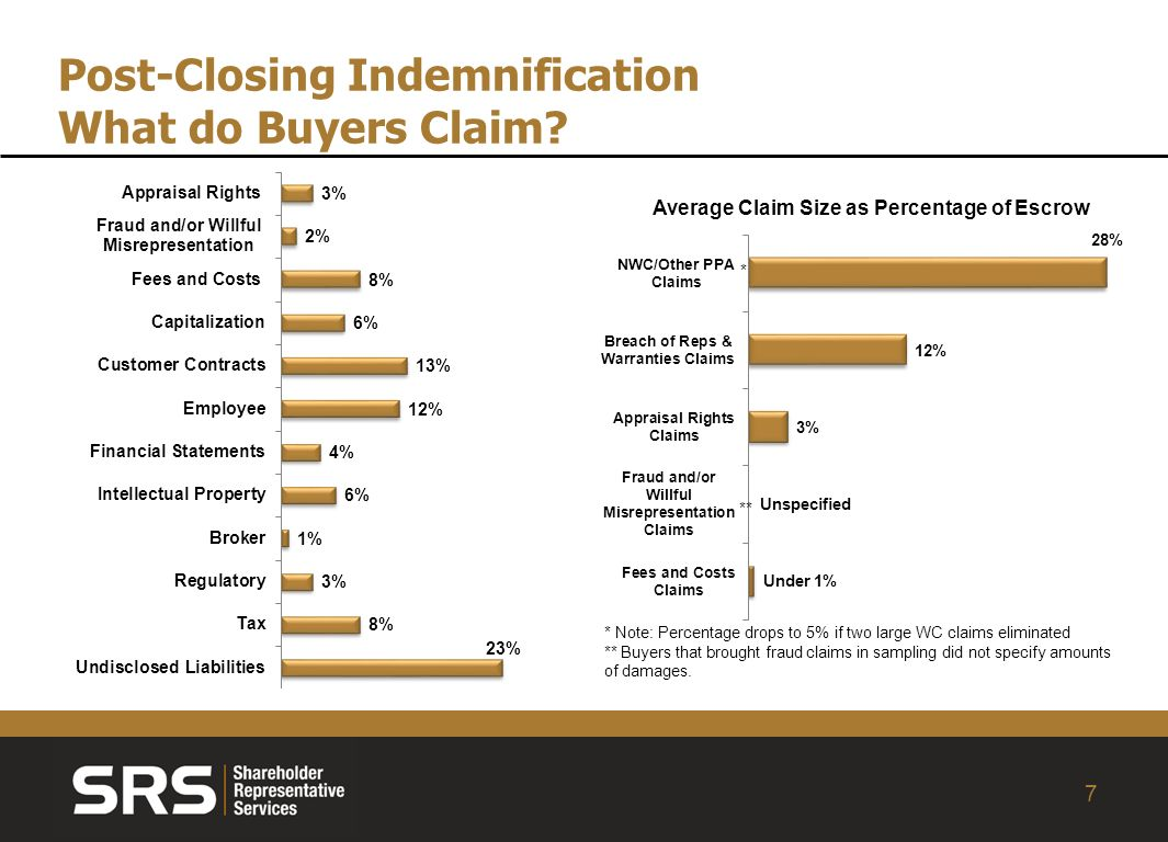 7 Post-Closing Indemnification What do Buyers Claim.
