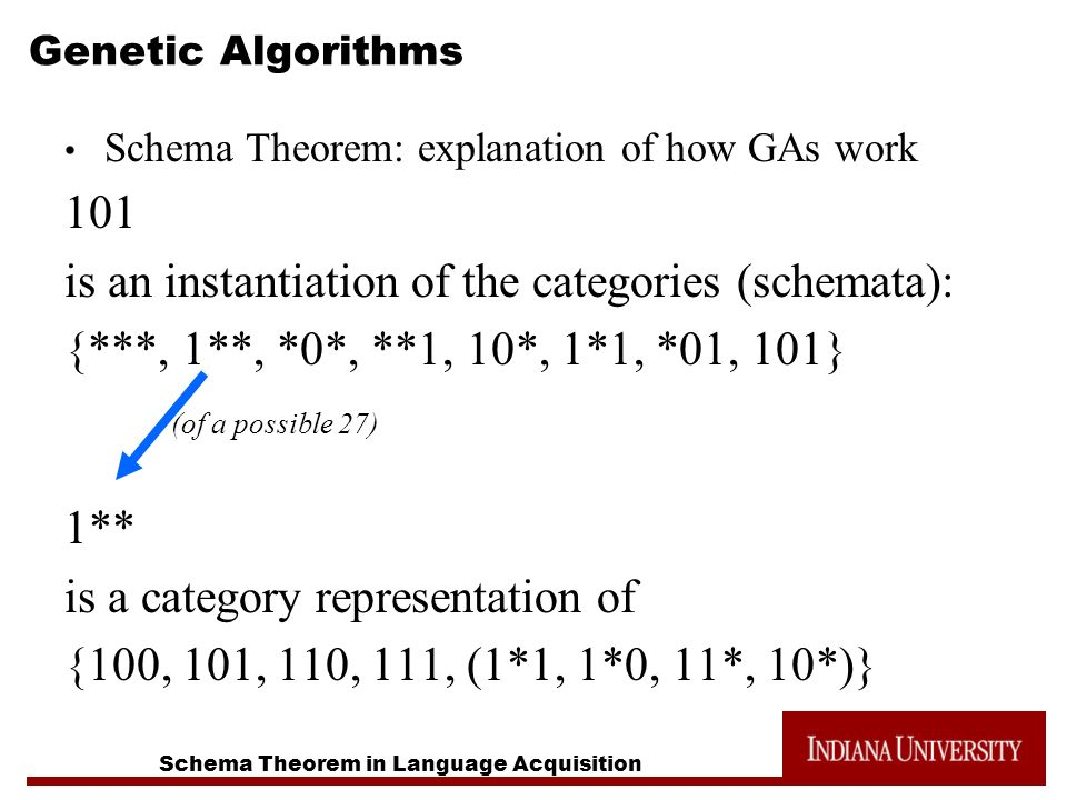 Schema Theorem in Language Acquisition Genetic Algorithms Schema Theorem: explanation of how GAs work 101 is an instantiation of the categories (schemata): {***, 1**, *0*, **1, 10*, 1*1, *01, 101} (of a possible 27) 1** is a category representation of {100, 101, 110, 111, (1*1, 1*0, 11*, 10*)}
