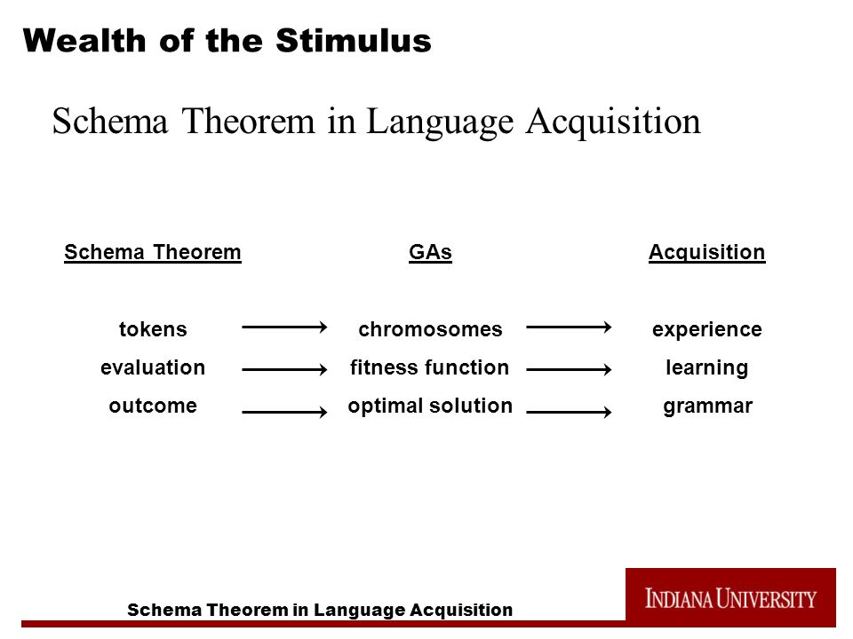 Schema Theorem in Language Acquisition Wealth of the Stimulus Schema Theorem in Language Acquisition Schema Theorem tokens evaluation outcome GAs chromosomes fitness function optimal solution Acquisition experience learning grammar