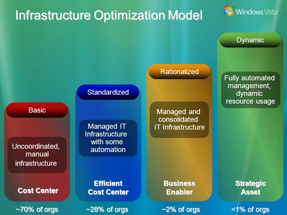 Infrastructure Optimization Model Cost Center ~70% of orgs Uncoordinated, manual infrastructure Basic Efficient Cost Center ~28% of orgs Managed IT Infrastructure with some automation Standardized BusinessEnabler ~2% of orgs Managed and consolidated IT Infrastructure Rationalized StrategicAsset <1% of orgs Fully automated management, dynamic resource usage Dynamic