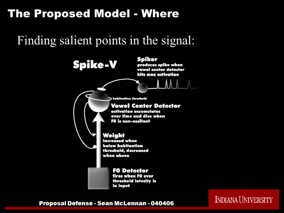 Proposal Defense - Sean McLennan - 040406 The Proposed Model - Where Finding salient points in the signal: