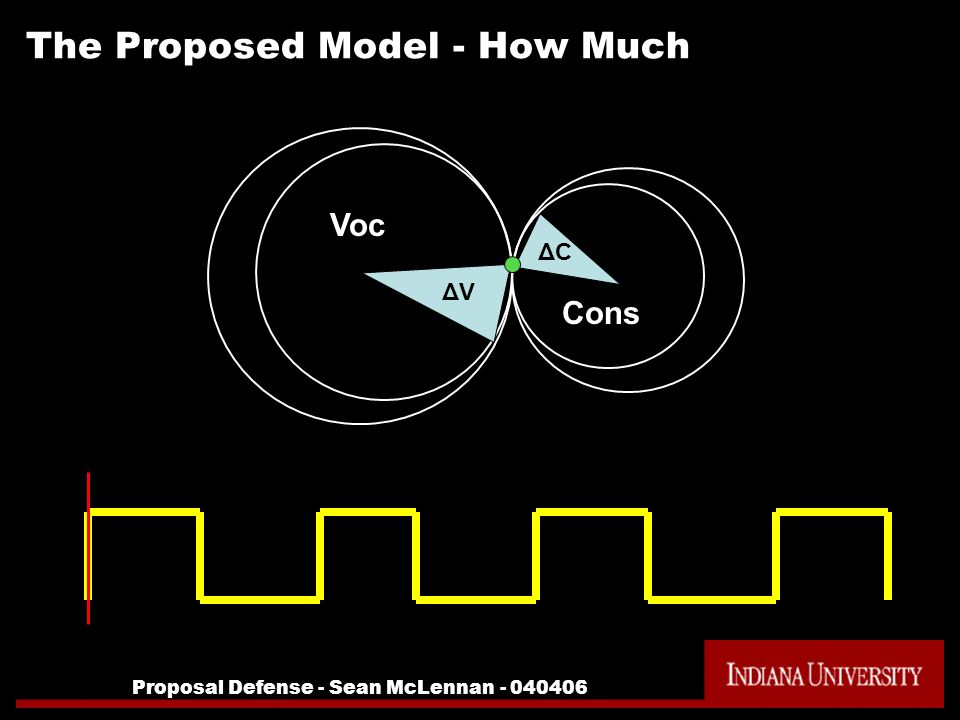 Proposal Defense - Sean McLennan - 040406 The Proposed Model - How Much ΔVΔV Voc Cons ΔCΔC