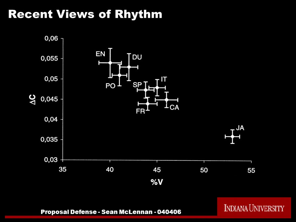 Proposal Defense - Sean McLennan - 040406 Recent Views of Rhythm