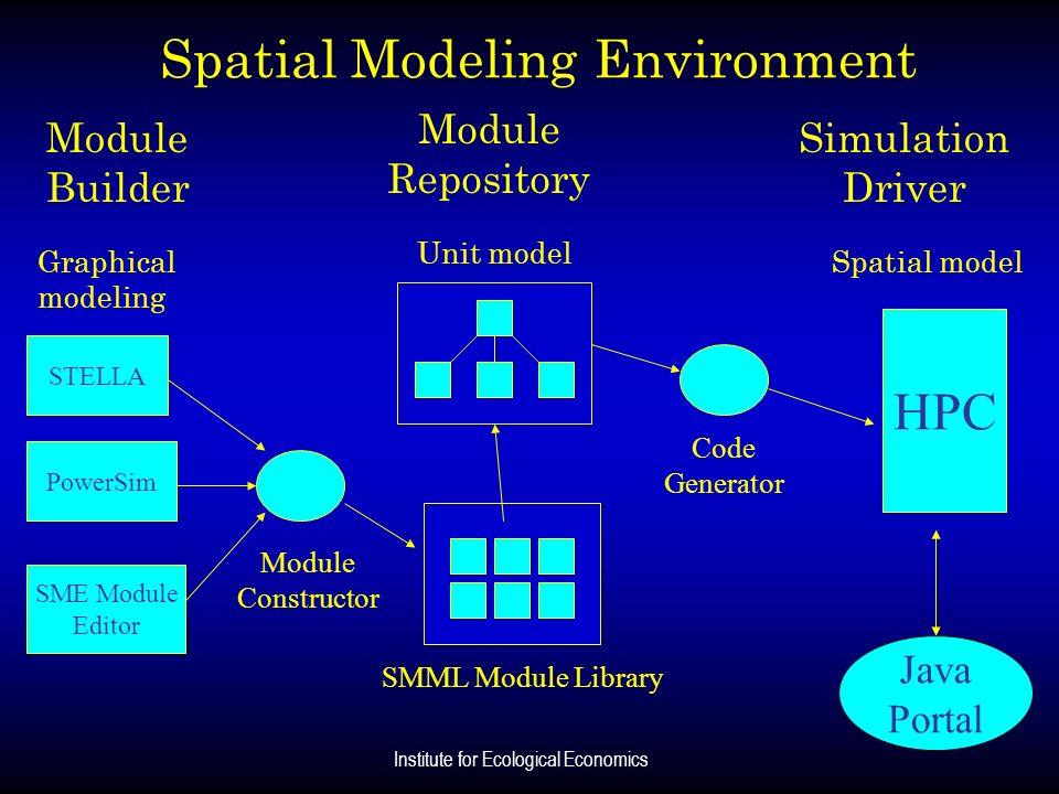 Institute for Ecological Economics Spatial Modeling Environment STELLA PowerSim SME Module Editor Module Constructor SMML Module Library Module Reposi