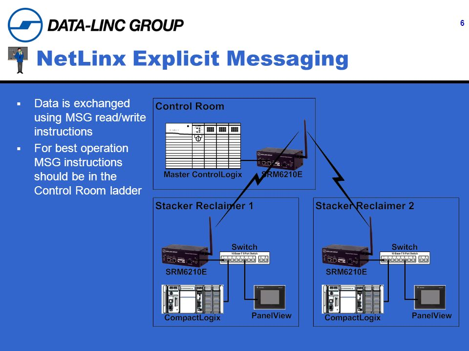 6 NetLinx Explicit Messaging Data is exchanged using MSG read/write instructions For best operation MSG instructions should be in the Control Room ladder
