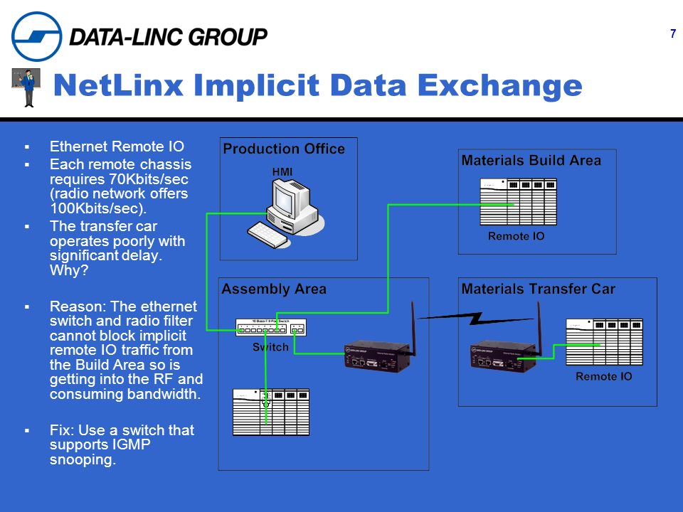 7 NetLinx Implicit Data Exchange Ethernet Remote IO Each remote chassis requires 70Kbits/sec (radio network offers 100Kbits/sec). The transfer car ope