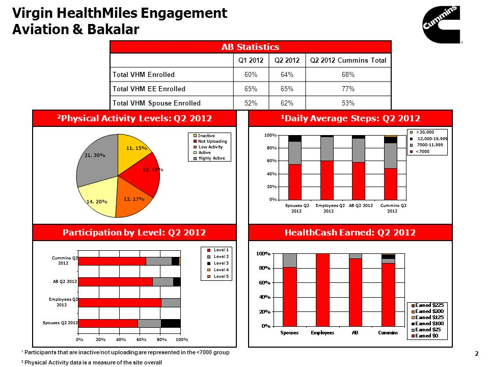 1 Health Tracks Dashboard Summary Aviation & Bakalar Current to Prior (Q2 2012 to Q1 2012) Current to Target Cummins Total Physical Activity N/A Daily