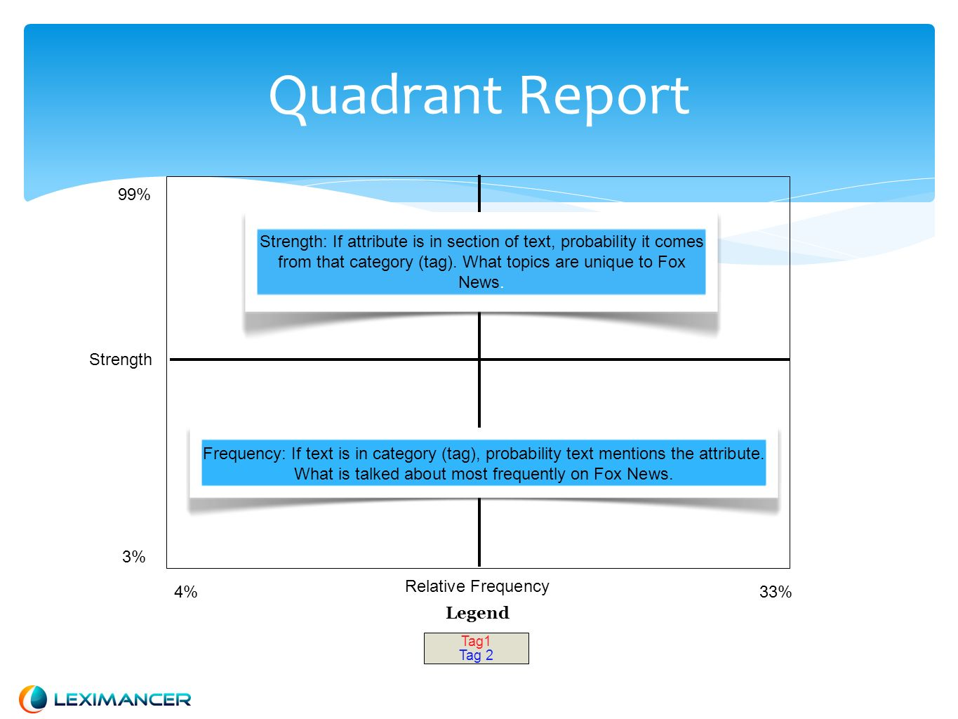 Quadrant Report Relative Frequency 99% 3% 33%4% Strength Tag1 Tag 2 Legend Frequency: If text is in category (tag), probability text mentions the attr