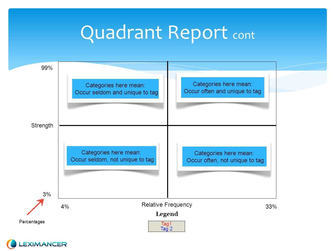 Quadrant Report cont Relative Frequency 99% 3% 33%4% Strength Legend Percentages Categories here mean: Occur often and unique to tag Categories here m
