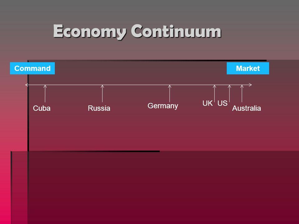 Economy Continuum CommandMarket CubaRussia Germany US Australia UK