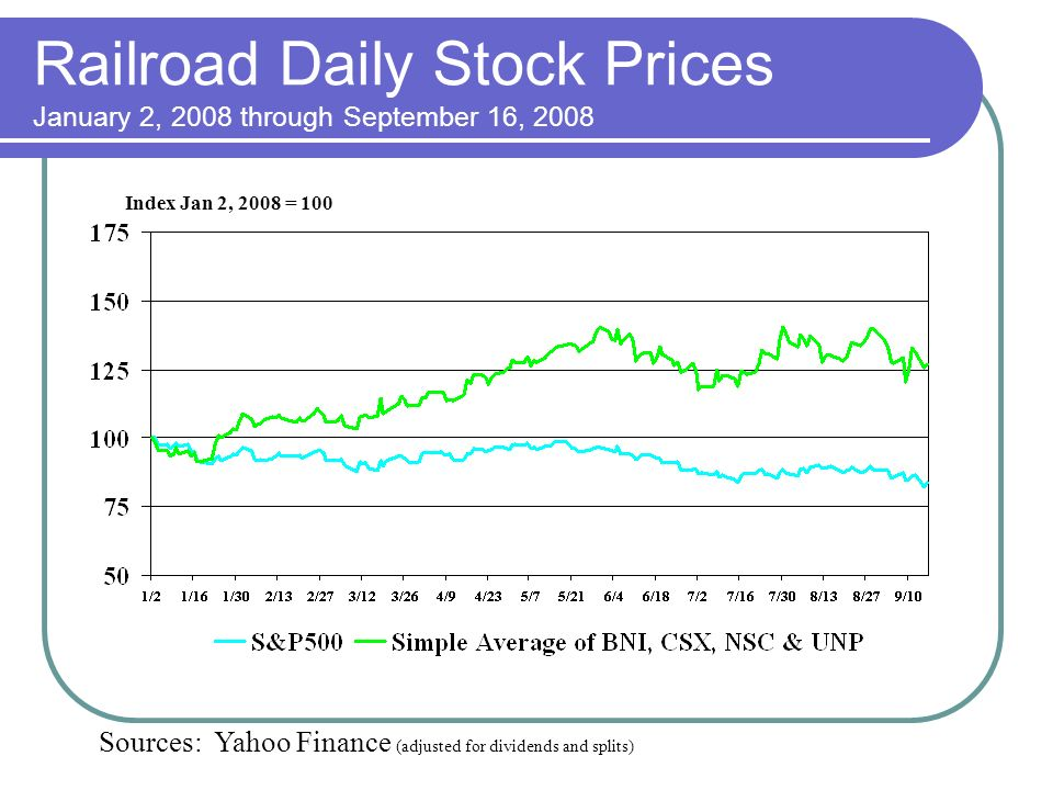 Railroad Daily Stock Prices January 2, 2008 through September 16, 2008 Index Jan 2, 2008 = 100 Sources: Yahoo Finance (adjusted for dividends and splits)