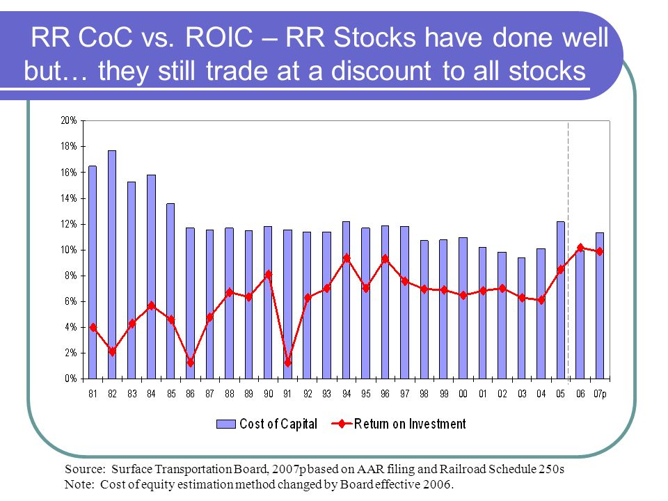 RR CoC vs. ROIC – RR Stocks have done well but… they still trade at a discount to all stocks Source: Surface Transportation Board, 2007p based on AAR