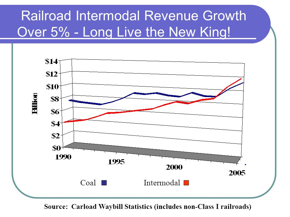 Railroad Intermodal Revenue Growth Over 5% - Long Live the New King.