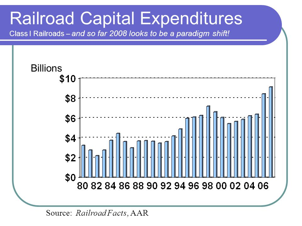 Railroad Capital Expenditures Class I Railroads – and so far 2008 looks to be a paradigm shift.