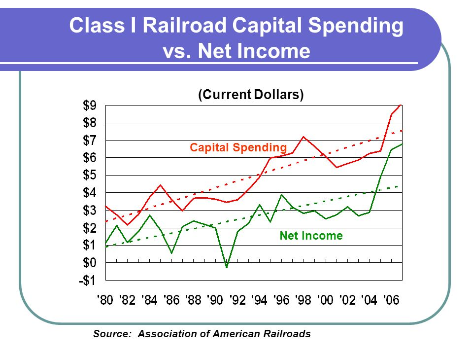 Source: Association of American Railroads Net Income Capital Spending Class I Railroad Capital Spending vs.