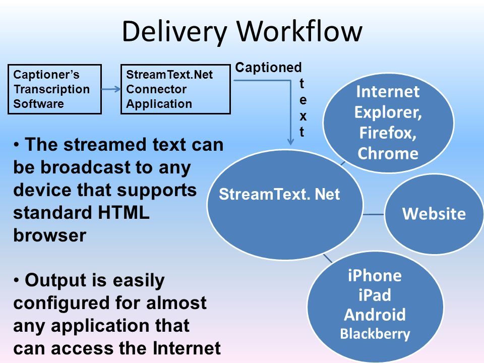 Delivery Workflow StreamText.Net Connector Application Captioners Transcription Software Internet Explorer, Firefox, Chrome Website iPhone iPad Androi