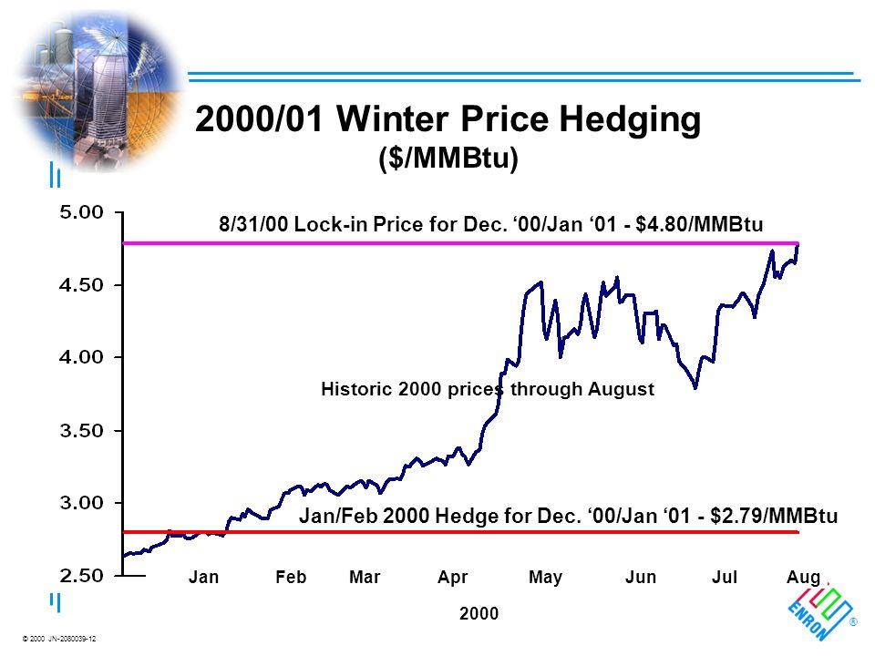 © 2000 JN-2080039-12 ® 2000/01 Winter Price Hedging ($/MMBtu) 8/31/00 Lock-in Price for Dec.