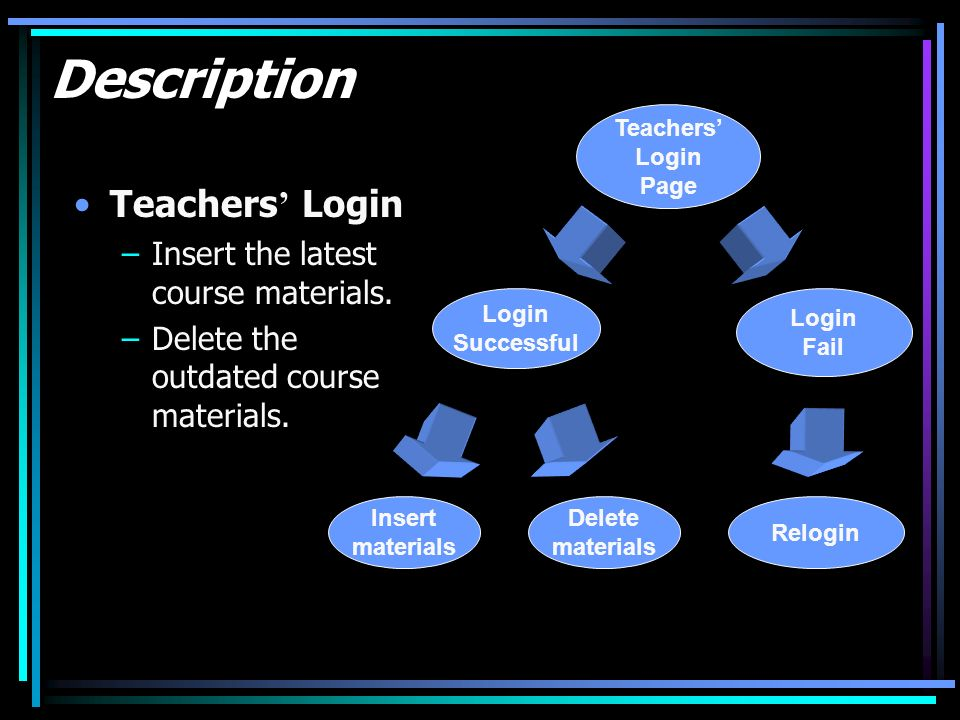 Description Teachers Login –Insert the latest course materials. –Delete the outdated course materials. Teachers Login Page Login Successful Login Fail