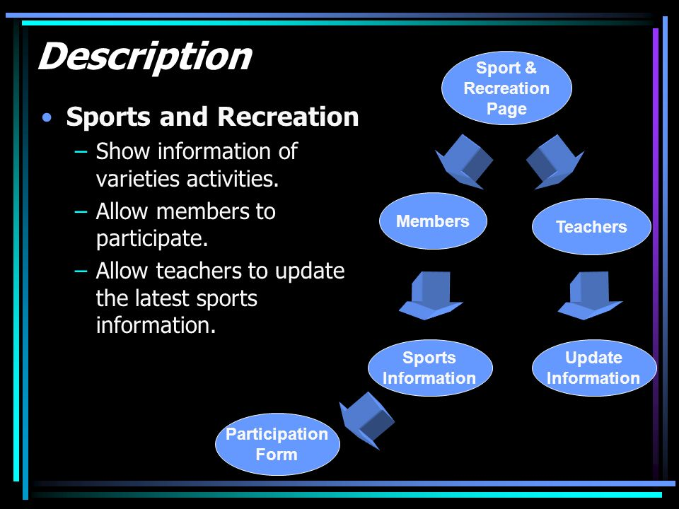 Description Sports and Recreation –Show information of varieties activities. –Allow members to participate. –Allow teachers to update the latest sport