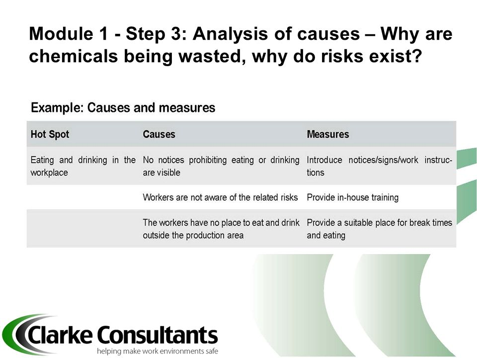 Module 1 - Step 3: Analysis of causes – Why are chemicals being wasted, why do risks exist?