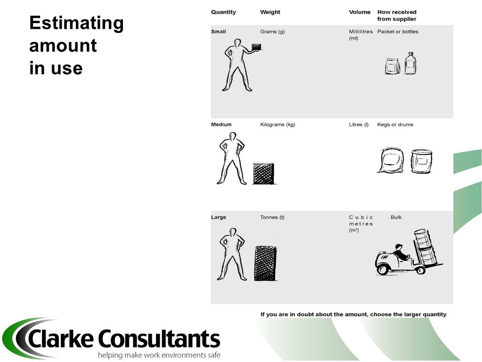Estimating amount in use