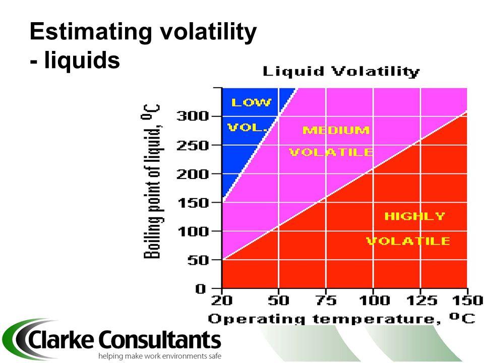 Estimating volatility - liquids