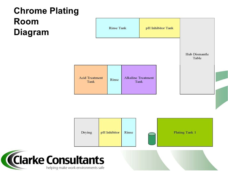 Chrome Plating Room Diagram