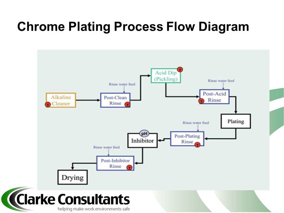 Chrome Plating Process Flow Diagram