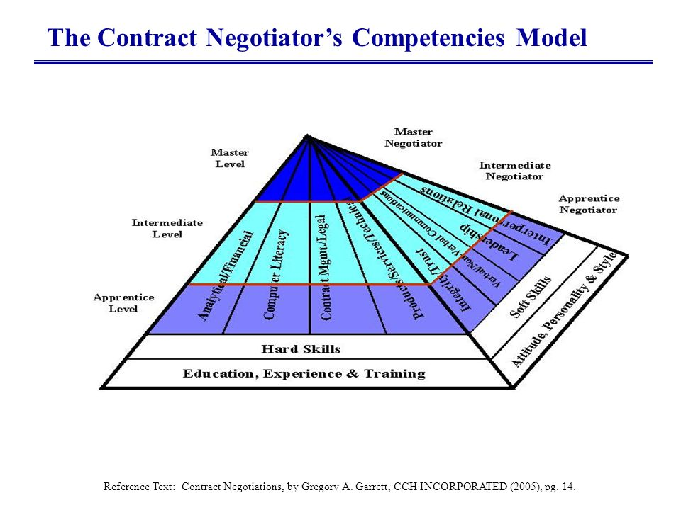 12 The Contract Negotiators Competencies Model Reference Text: Contract Negotiations, by Gregory A. Garrett, CCH INCORPORATED (2005), pg. 14.