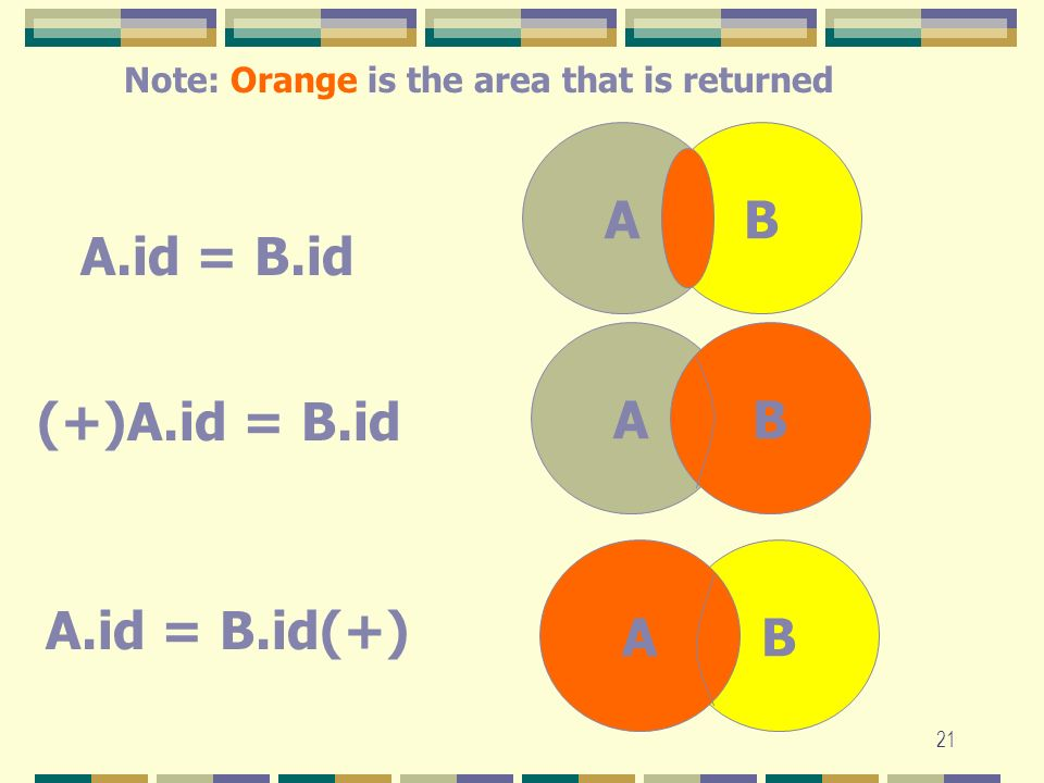 21 AB AB BA A.id = B.id (+)A.id = B.id A.id = B.id(+) Note: Orange is the area that is returned