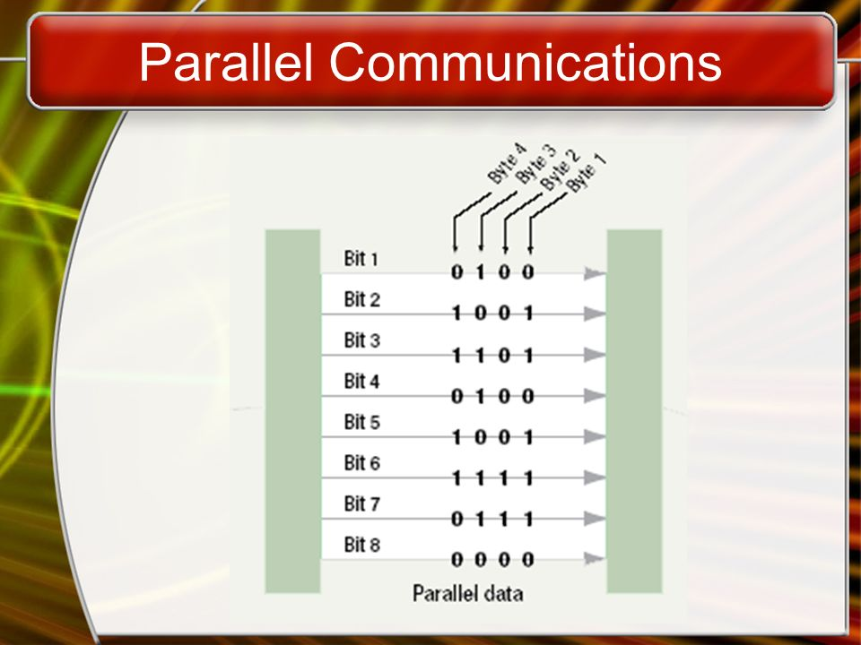 Parallel Communications