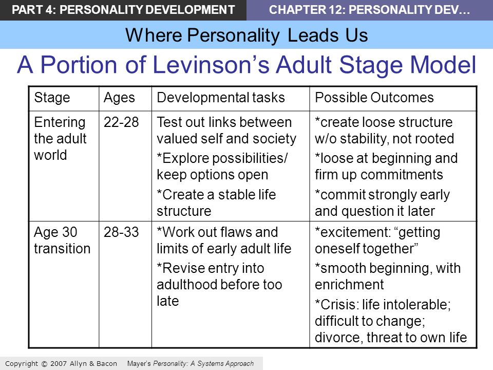 PART 4: PERSONALITY DEVELOPMENTCHAPTER 12: PERSONALITY DEV… Where Personality Leads Us Copyright © 2007 Allyn & Bacon Mayers Personality: A Systems Approach A Portion of Levinsons Adult Stage Model StageAgesDevelopmental tasksPossible Outcomes Entering the adult world 22-28Test out links between valued self and society *Explore possibilities/ keep options open *Create a stable life structure *create loose structure w/o stability, not rooted *loose at beginning and firm up commitments *commit strongly early and question it later Age 30 transition 28-33*Work out flaws and limits of early adult life *Revise entry into adulthood before too late *excitement: getting oneself together *smooth beginning, with enrichment *Crisis: life intolerable; difficult to change; divorce, threat to own life
