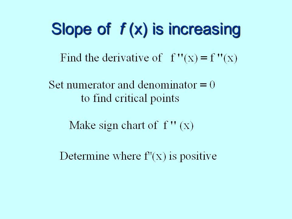 Slope of f (x) is increasing