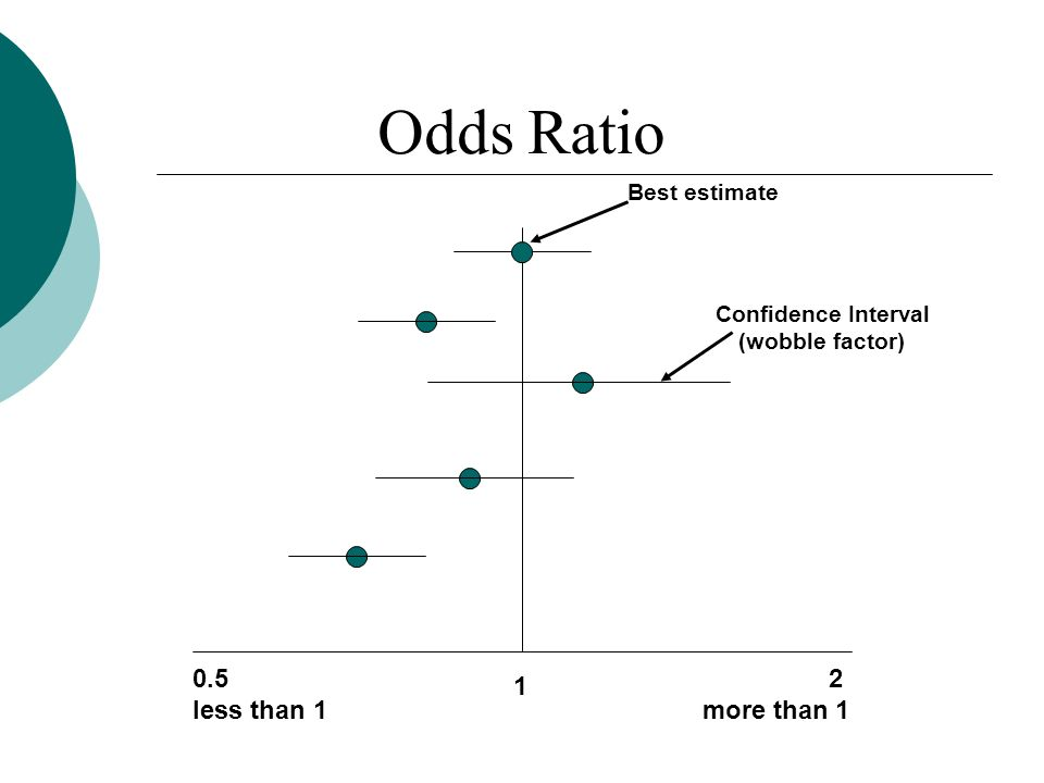 Odds Ratio 2 more than 1 0.5 less than 1 1 Best estimate Confidence Interval (wobble factor)
