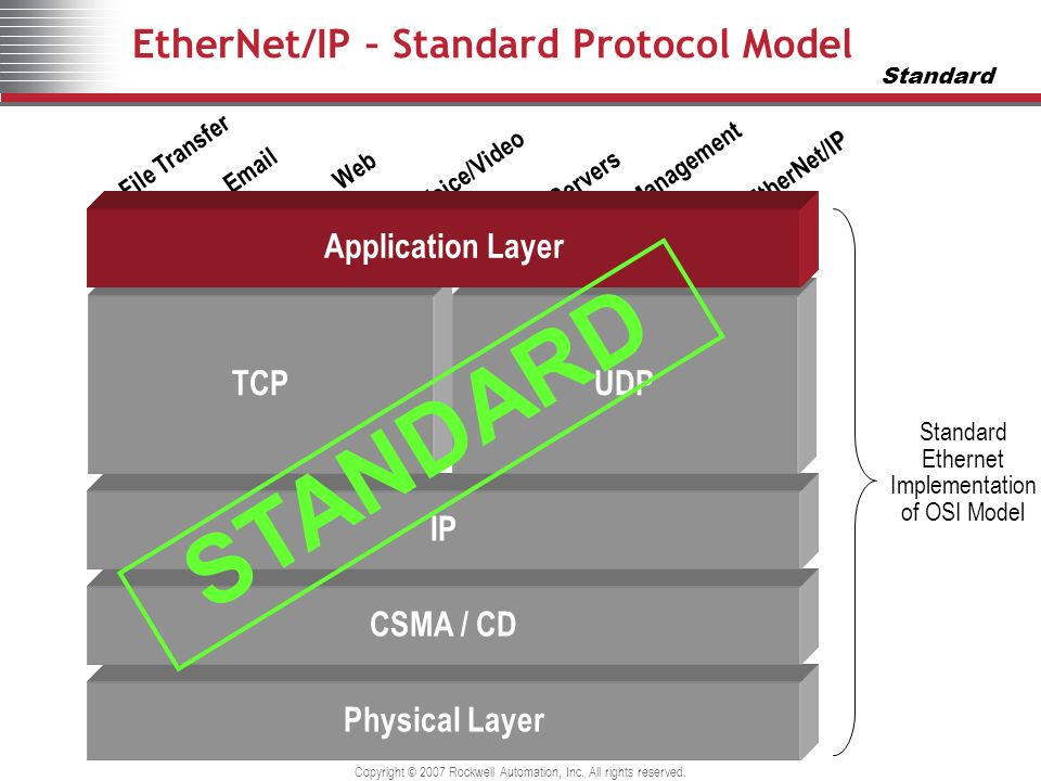 Copyright © 2007 Rockwell Automation, Inc. All rights reserved. EtherNet/IP – Standard Protocol Model Physical Layer CSMA / CD IP TCPUDP FTPSMTPHTTPVO