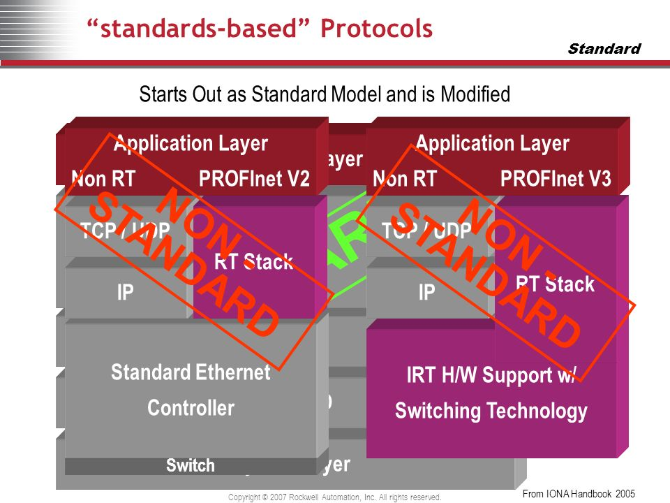 Copyright © 2007 Rockwell Automation, Inc. All rights reserved. standards-based Protocols Physical Layer CSMA / CD IP TCP/UDP Application Layer STANDA