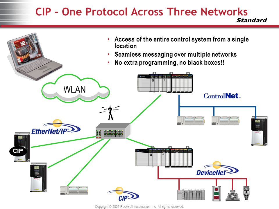 Copyright © 2007 Rockwell Automation, Inc. All rights reserved. CIP – One Protocol Across Three Networks WLAN CIP Access of the entire control system