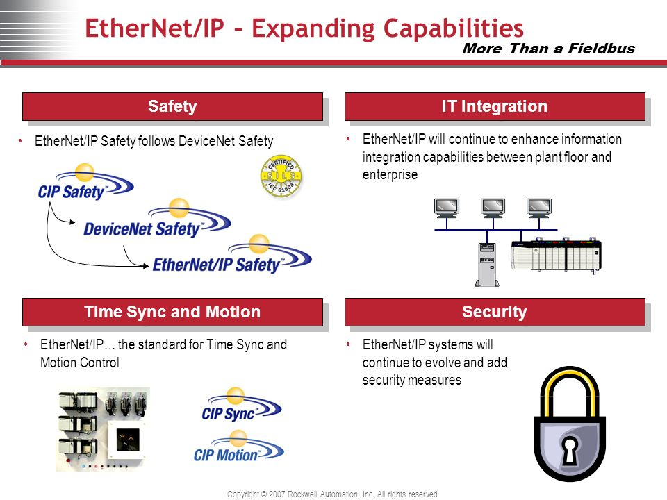 Copyright © 2007 Rockwell Automation, Inc. All rights reserved. EtherNet/IP – Expanding Capabilities EtherNet/IP Safety follows DeviceNet Safety Ether