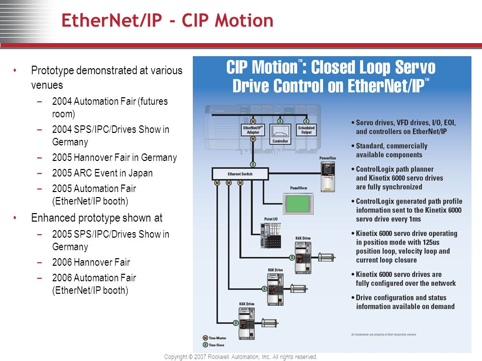 Copyright © 2007 Rockwell Automation, Inc. All rights reserved. EtherNet/IP - CIP Motion Prototype demonstrated at various venues –2004 Automation Fai
