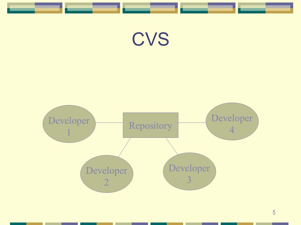 4 What is CVS 2. CVS is a version control system.
