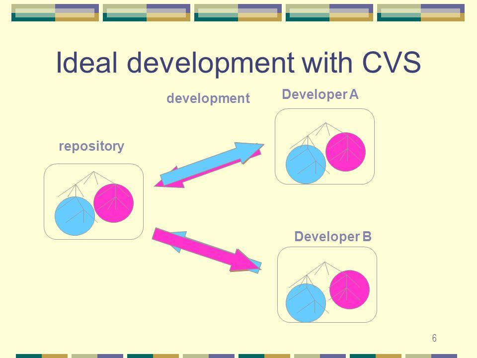 6 checkoutupdatecheckindevelopment Ideal development with CVS repository Developer A Developer B