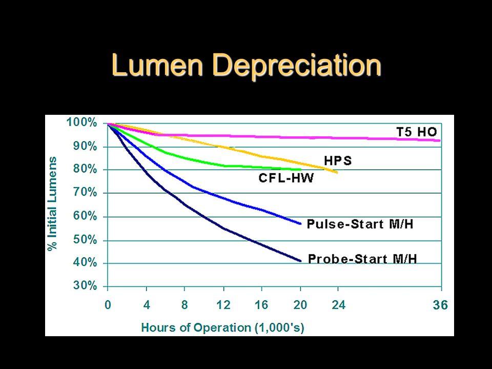 Lumen Depreciation
