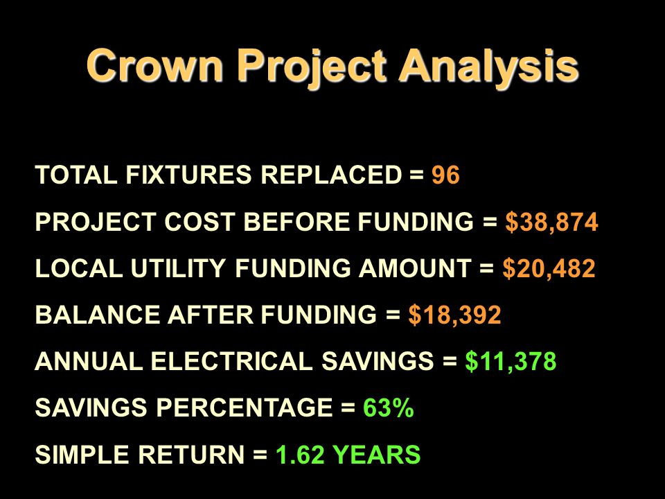 Crown Project Analysis TOTAL FIXTURES REPLACED = 96 PROJECT COST BEFORE FUNDING = $38,874 LOCAL UTILITY FUNDING AMOUNT = $20,482 BALANCE AFTER FUNDING