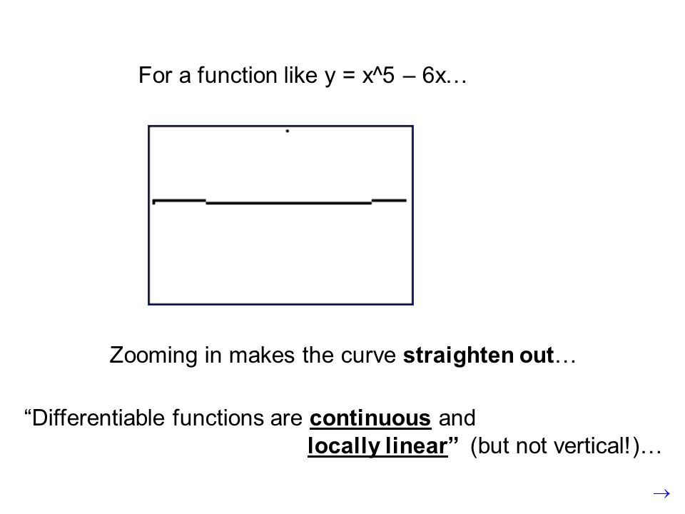 For a function like y = x^5 – 6x… Zooming in makes the curve straighten out… Differentiable functions are continuous and locally linear (but not vertical!)…