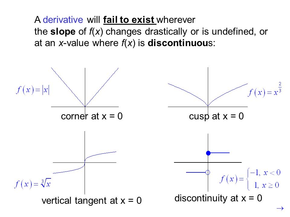 A derivative will fail to exist wherever the slope of f(x) changes drastically or is undefined, or at an x-value where f(x) is discontinuous: corner at x = 0cusp at x = 0 vertical tangent at x = 0 discontinuity at x = 0