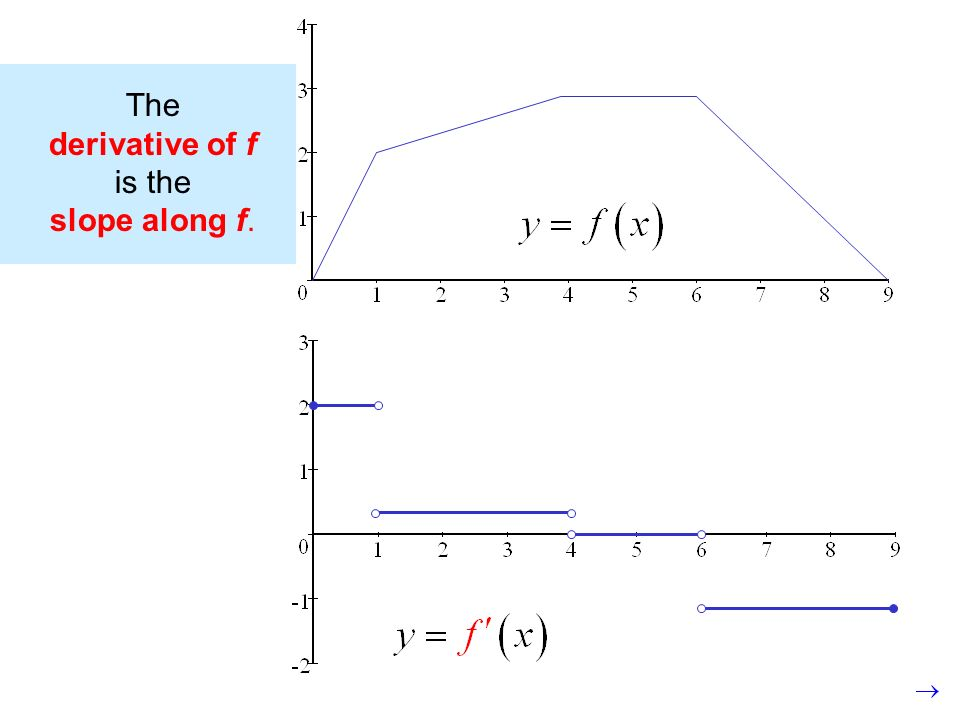 The derivative of f is the slope along f.